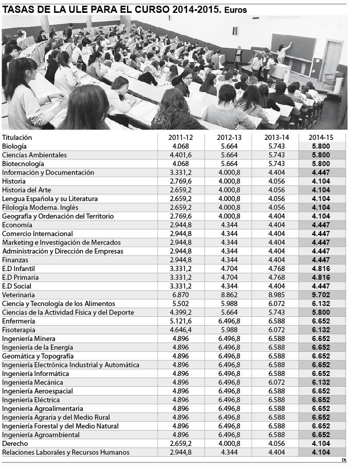 Tasas de laUniversidad de León