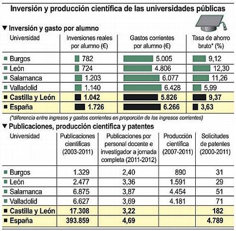 Inversion_Produccion_Cientifica_Universidades