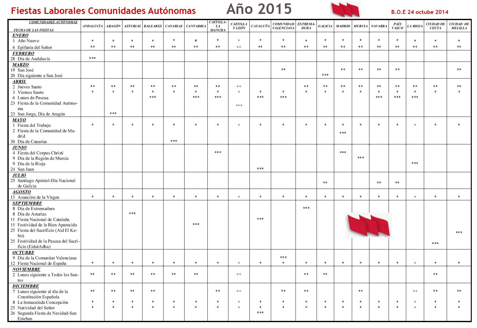 Fiestas_Laborales_2015_CCAA