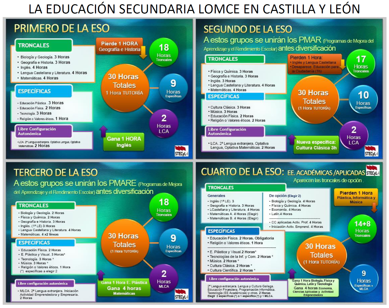 LOMCE_Secundaria_CyL
