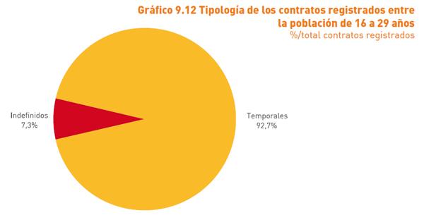 Contratos_CyL