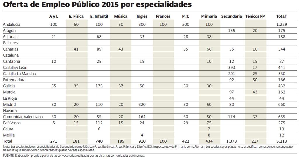 Ofertas_EP_Estado2015